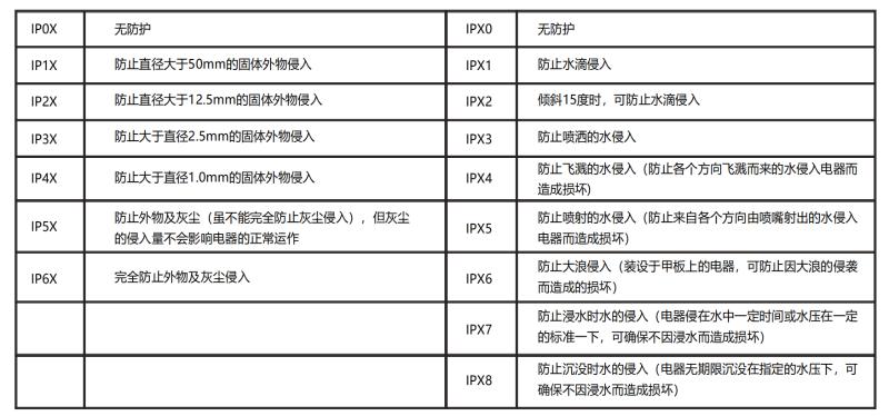 IP防护等级表